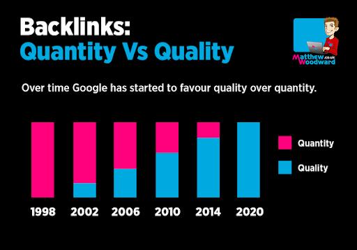 quantity vs quality backlinks