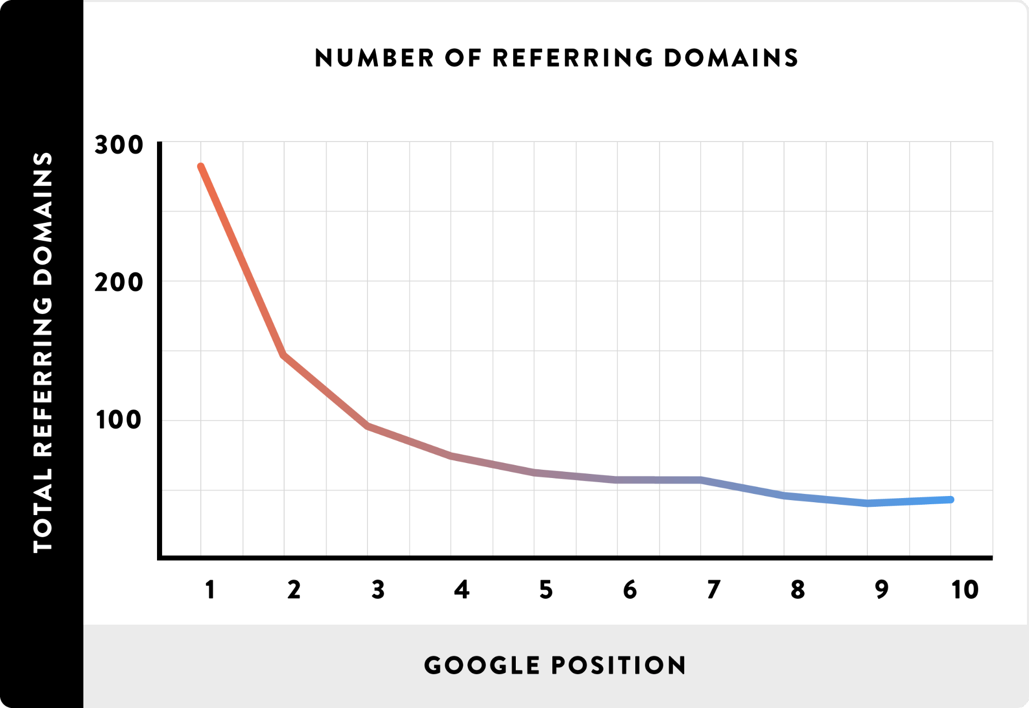 referring domains vs google position