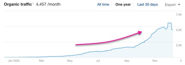 traffic trending upwards